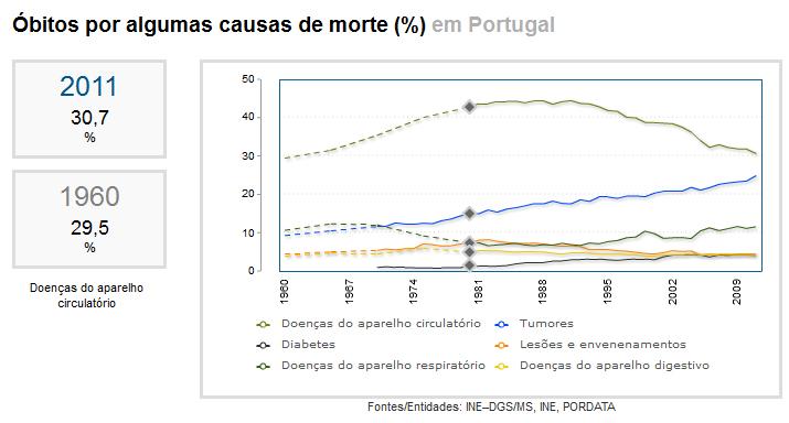 causas-de-morte-em-portugal-pordata-2011