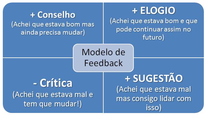 modelo-feedback